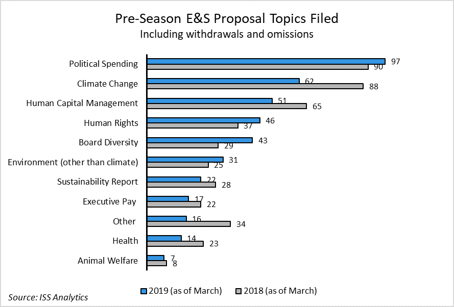 Proposals by Category