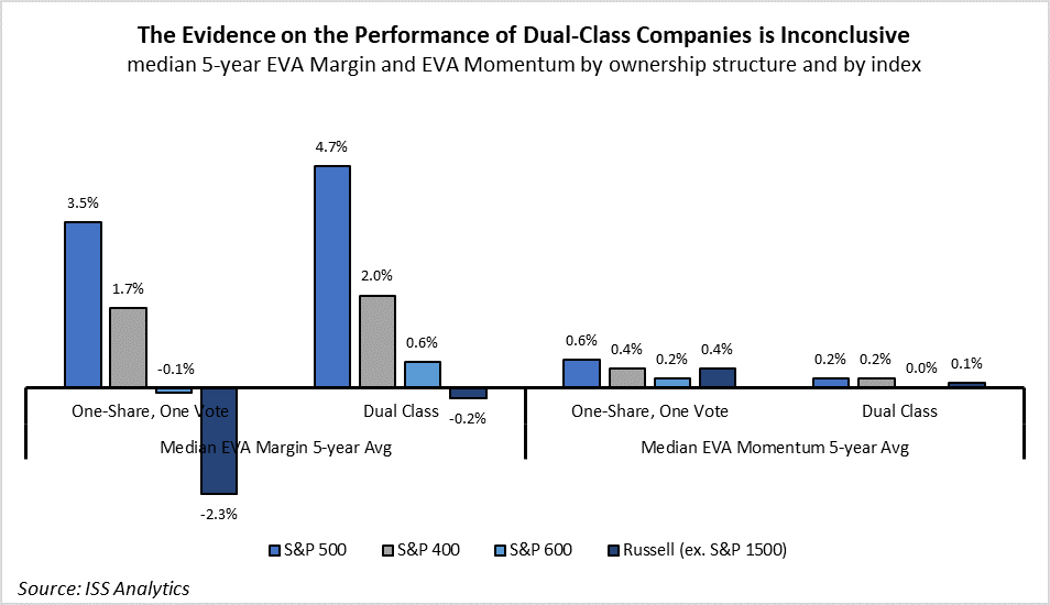 Dual Class and Performance
