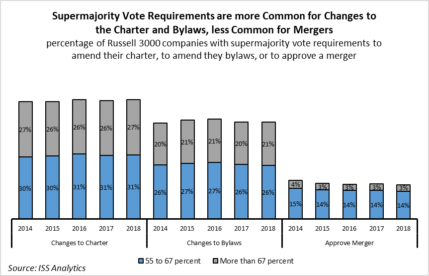 Supermajority Vote Requirements